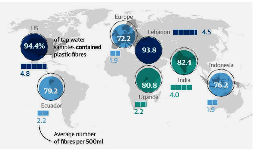 Figure 3. The percentage (%) of MP found in tap water across the globe. [5].